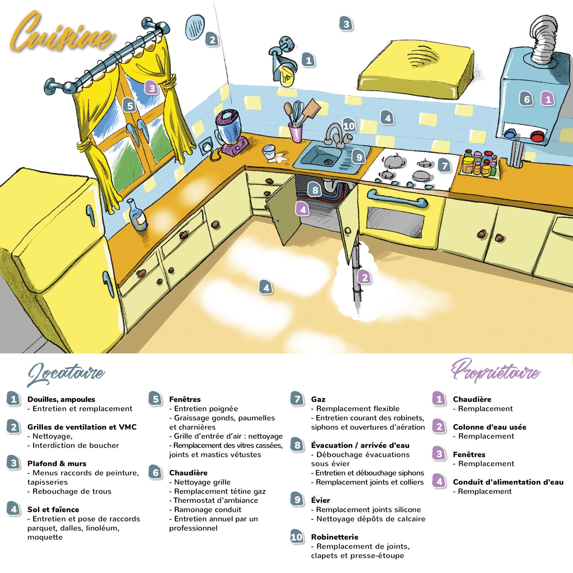 entretien/réparation cuisine à la charge du locataire ou du propriétaire